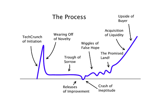 The Startup Curve - Mike Anderson